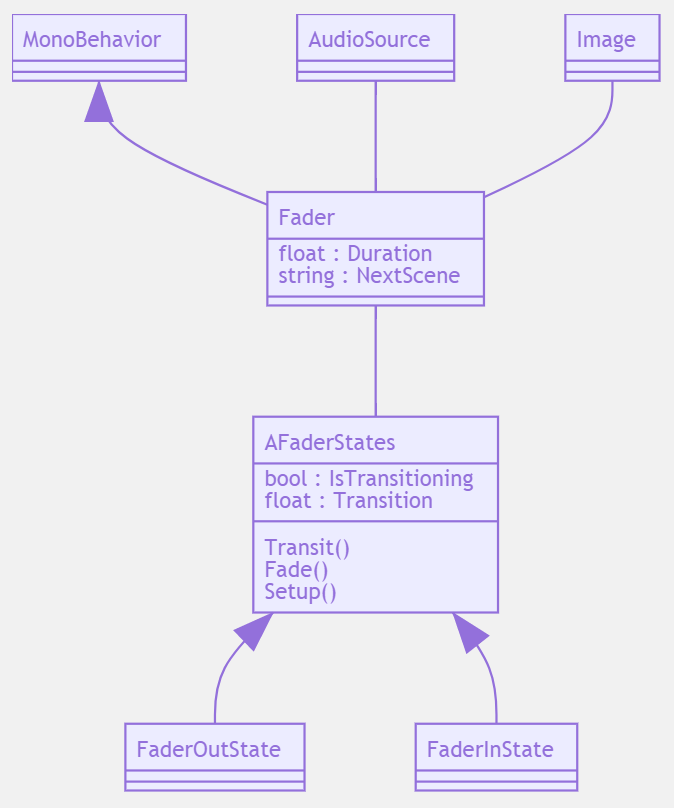 Fader Class Diagram showing all used classes for the Fader scripts.